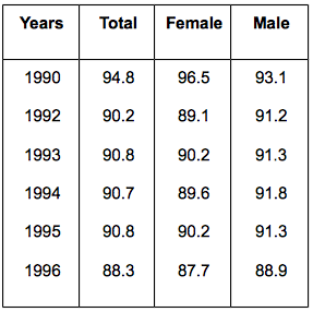 Table IV. Net Enrolment Ratio (NER) for the Basic Education Level for 1990-1996, global education magazine