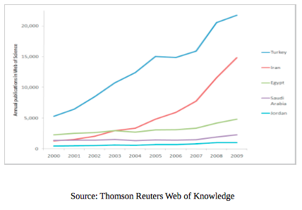 Thomson Reuters Web of Knowledge, global education magazine