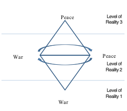 graph 1, Adrian_Mirel_Petrariu, transdisciplinarity, level of reality, global education magazine