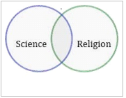 science and religion 3, global education magazine