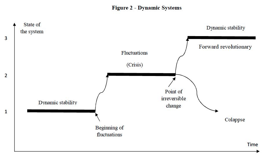 Figure 2 - Dynamic Systems, global education magazine,