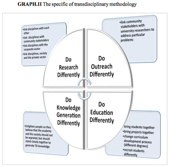 GRAPH.II The specific of transdisciplinary methodology, global education magazine, unesco, unhcr