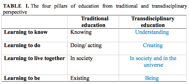 TABLE I. The four pillars of education from traditional and transdisciplinary perspective, global education magazine
