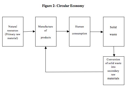 Figure 2- Circular Economy, fernando alcoforado, global education magazine