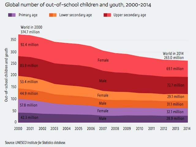 Global Education Monitoring (GEM) Report