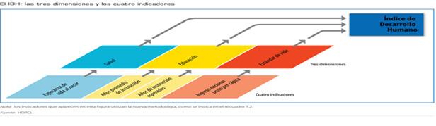 Itahisa Perez El IDH tres dimensiones y cuatro indicadores Global Education Magazine