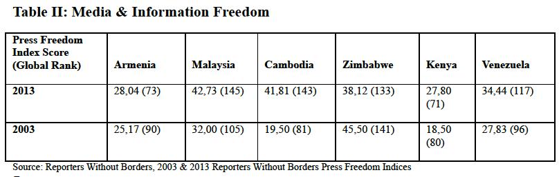 Table II Media & Information Freedom, Global Education Magazine