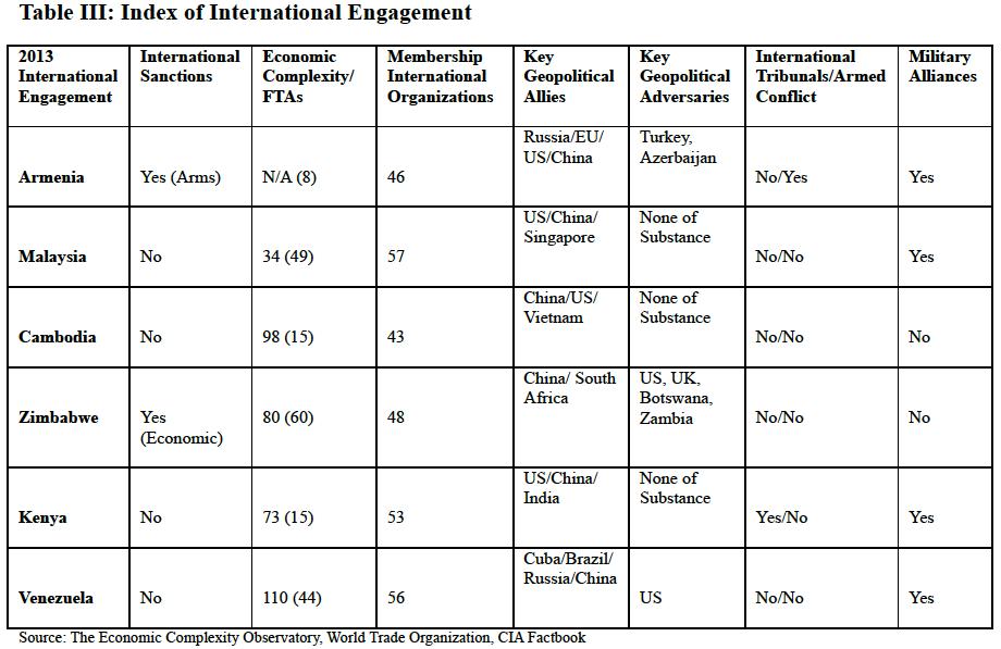 Table III Index of International Engagement, Global Education Magazine