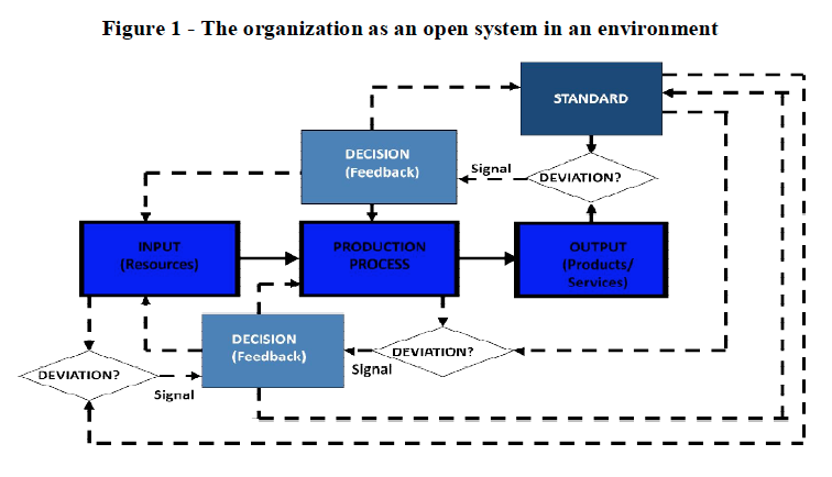 Figure 1 - The organization as an open system in an environment, global education magazine,